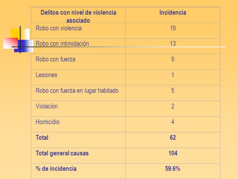 Delitos con nivel de violencia asociado