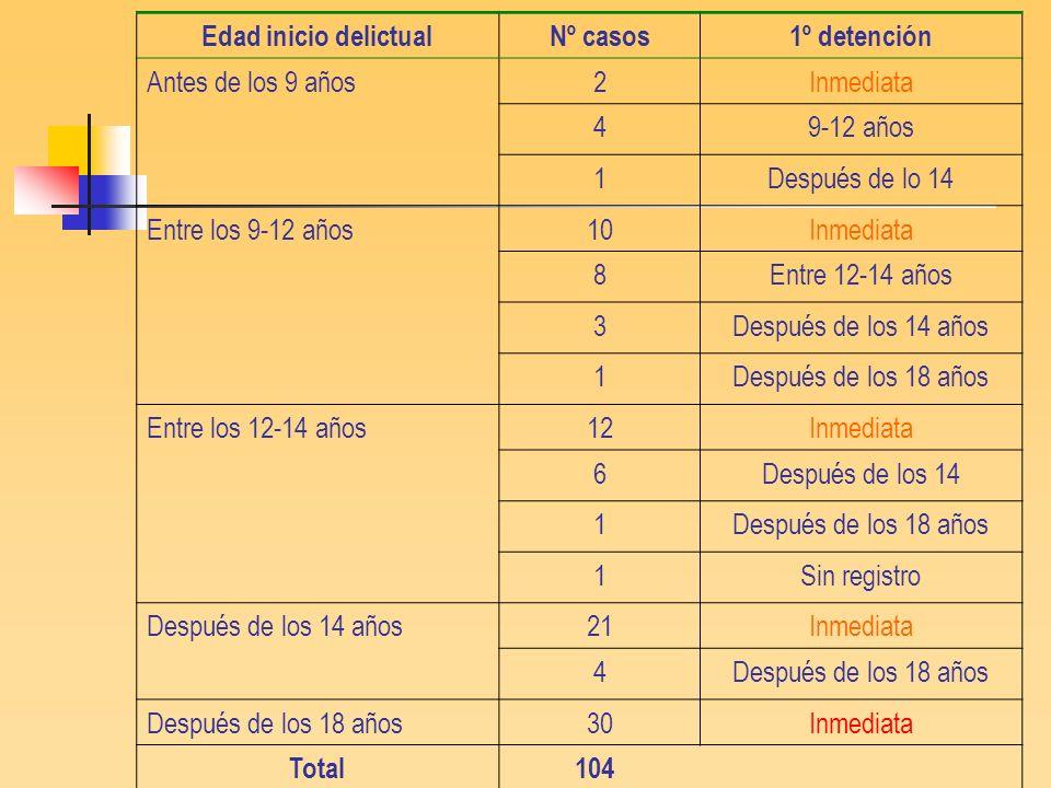 Edad inicio delictual Nº casos. 1º detención. Antes de los 9 años. 2. Inmediata. 4. 9-12 años.