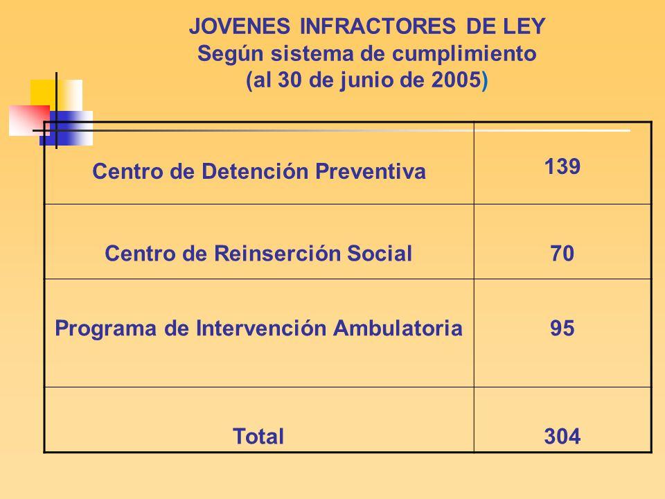 JOVENES INFRACTORES DE LEY Según sistema de cumplimiento (al 30 de junio de 2005)