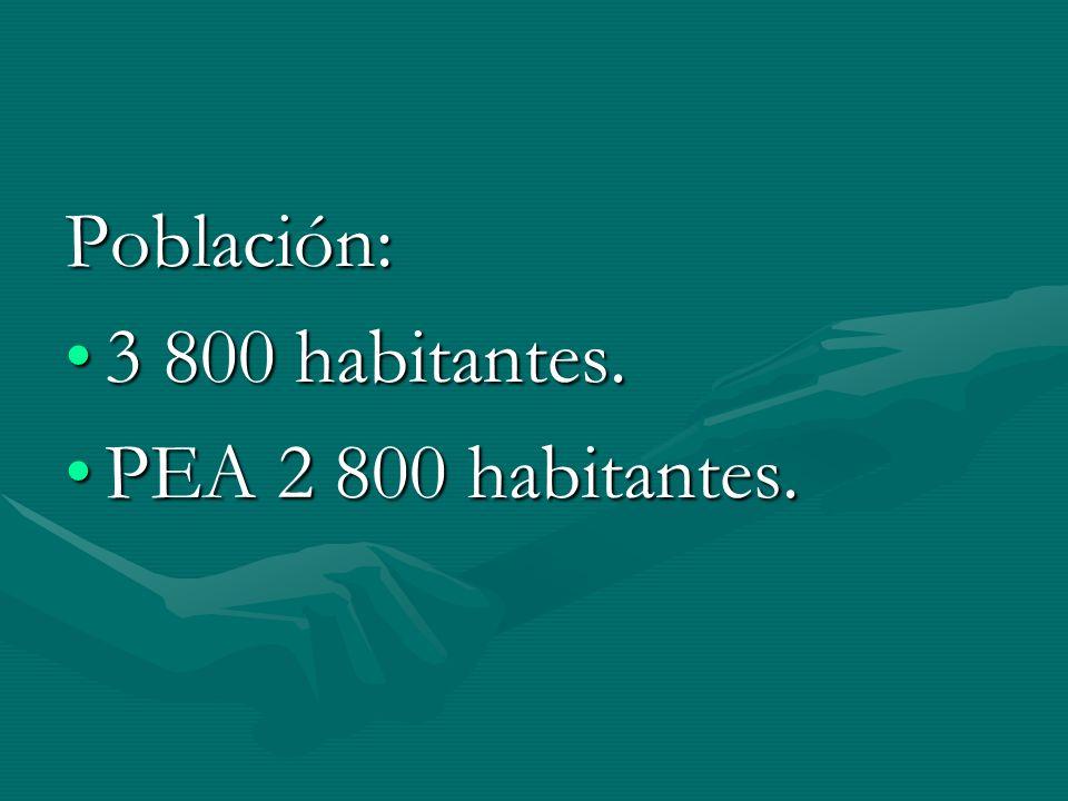 Población: 3 800 habitantes. PEA 2 800 habitantes.