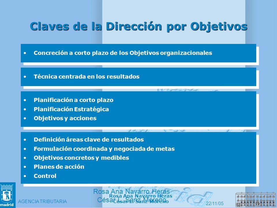 Claves de la Dirección por Objetivos