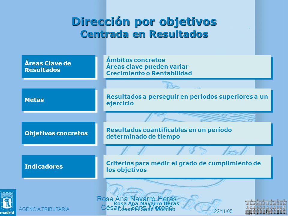 Dirección por objetivos Centrada en Resultados