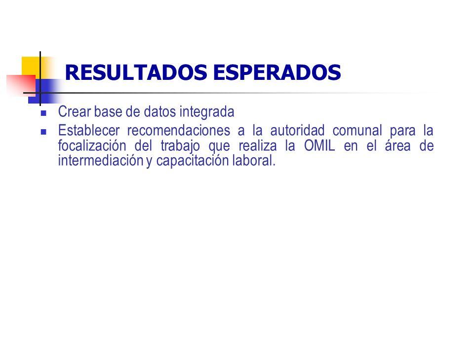 RESULTADOS ESPERADOS Crear base de datos integrada