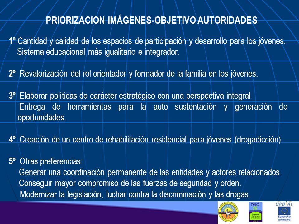 PRIORIZACION IMÁGENES-OBJETIVO AUTORIDADES