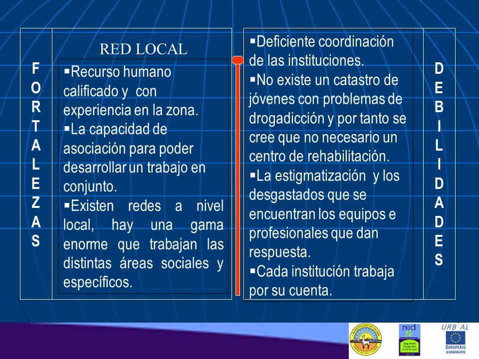 F O. R. T. A. L. E. Z. S. Deficiente coordinación de las instituciones.