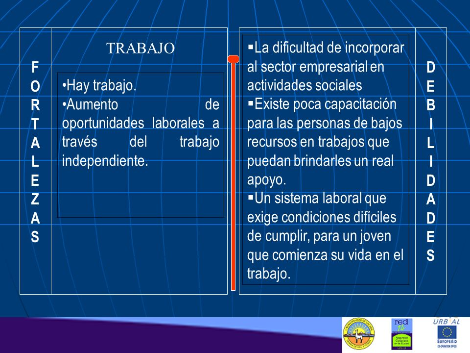 F O. R. T. A. L. E. Z. S. D. E. B. I. L. A. S. TRABAJO. La dificultad de incorporar al sector empresarial en actividades sociales.