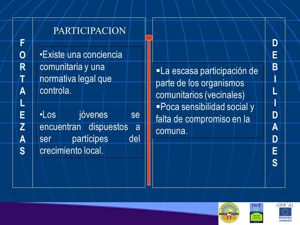 F O. R. T. A. L. E. Z. S. D. E. B. I. L. A. S. PARTICIPACION. Existe una conciencia comunitaria y una normativa legal que controla.