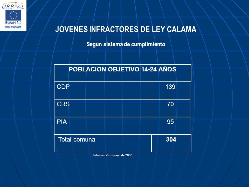 JOVENES INFRACTORES DE LEY CALAMA Según sistema de cumplimiento