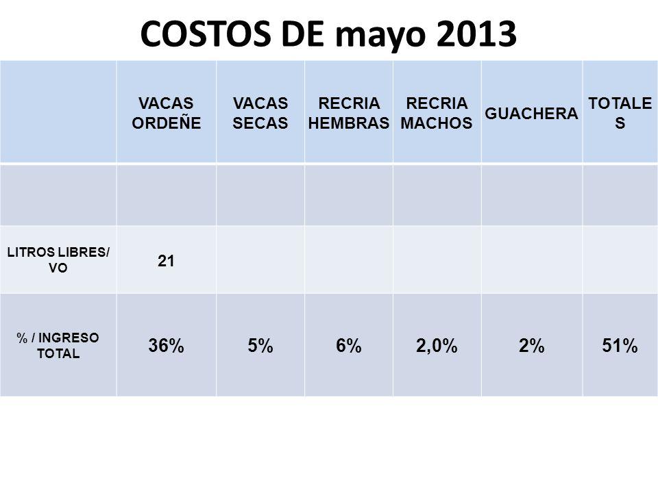COSTOS DE mayo 2013 36% 5% 6% 2,0% 2% 51% VACAS ORDEÑE VACAS SECAS