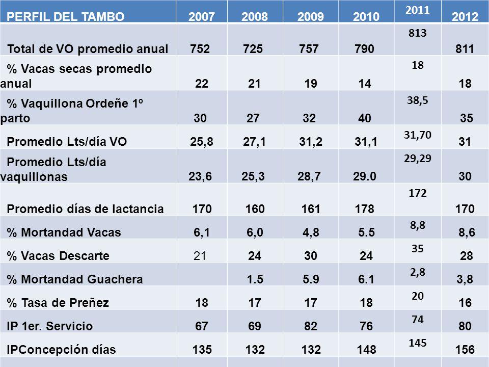 PERFIL DEL TAMBO 2007. 2008. 2009. 2010. 2011. 2012. Total de VO promedio anual. 752 725 757