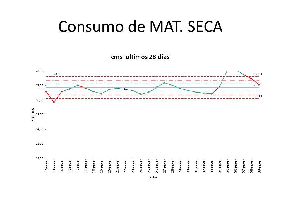 Consumo de MAT. SECA