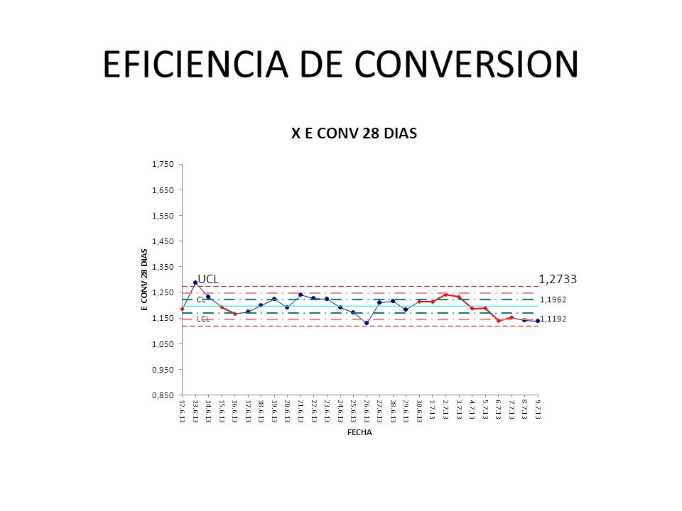 EFICIENCIA DE CONVERSION