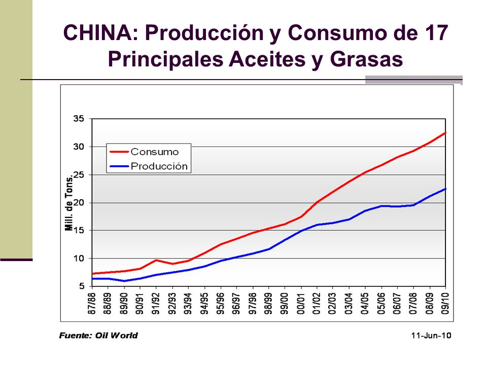CHINA: Producción y Consumo de 17 Principales Aceites y Grasas