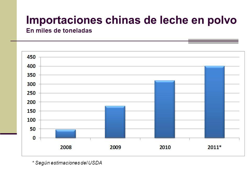 Importaciones chinas de leche en polvo En miles de toneladas