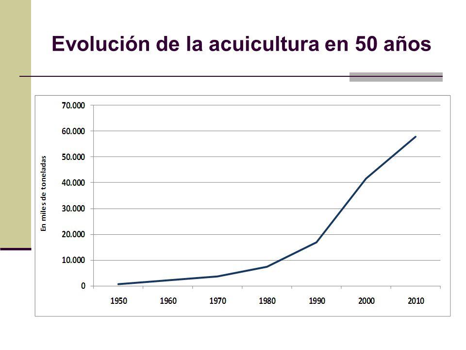 Evolución de la acuicultura en 50 años