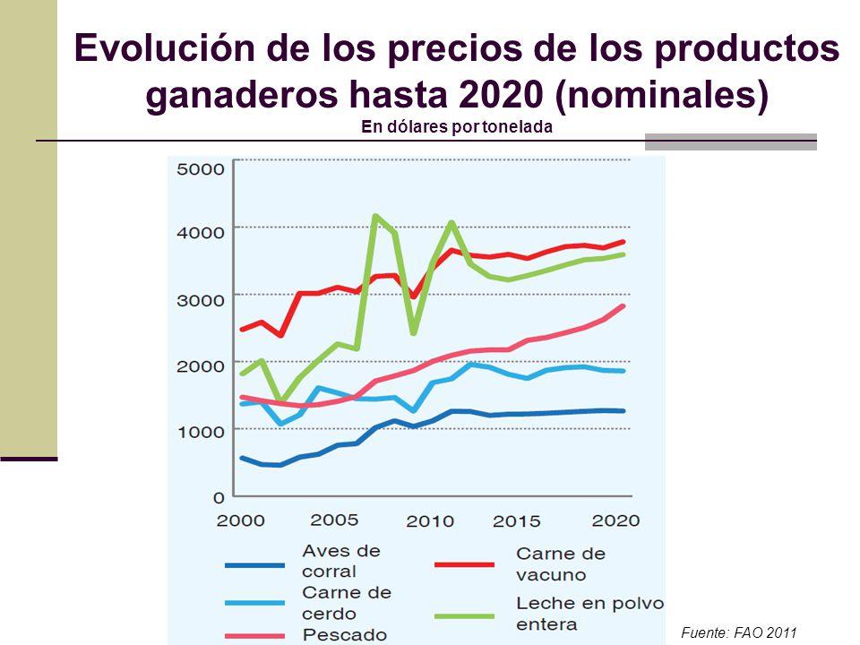 Evolución de los precios de los productos ganaderos hasta 2020 (nominales) En dólares por tonelada