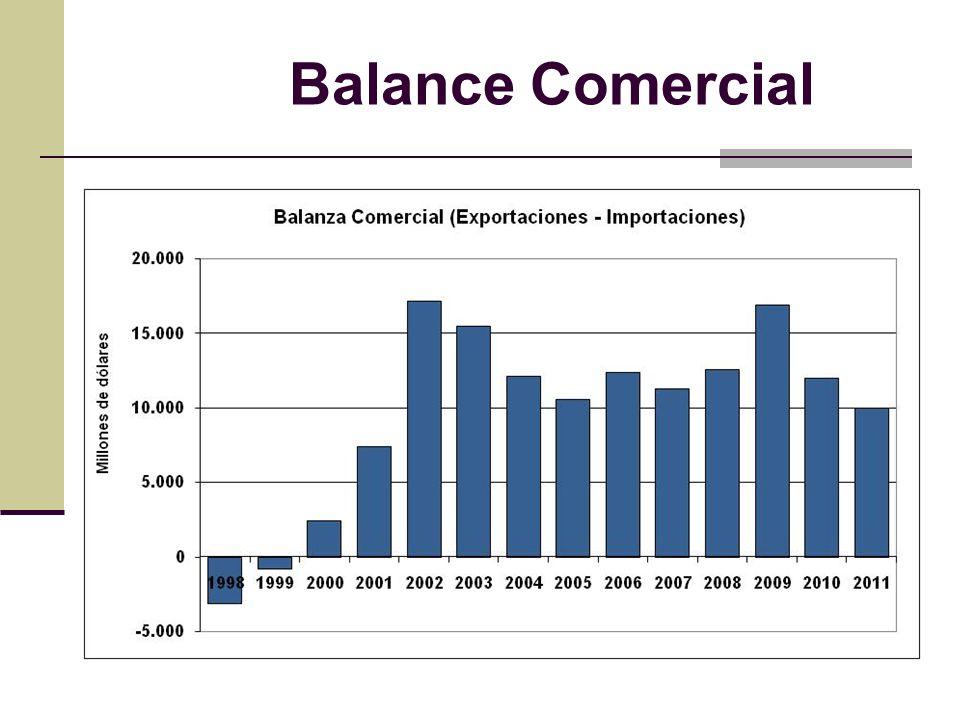 Balance Comercial