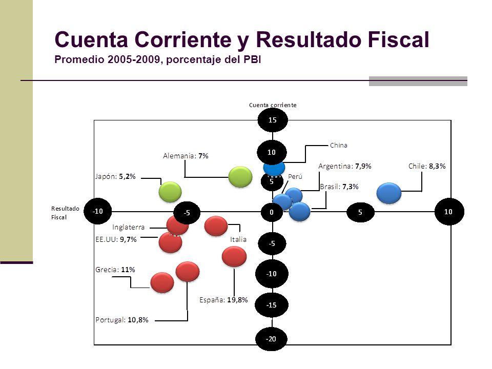 Cuenta Corriente y Resultado Fiscal Promedio 2005-2009, porcentaje del PBI