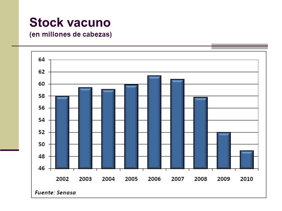 Stock vacuno (en millones de cabezas)
