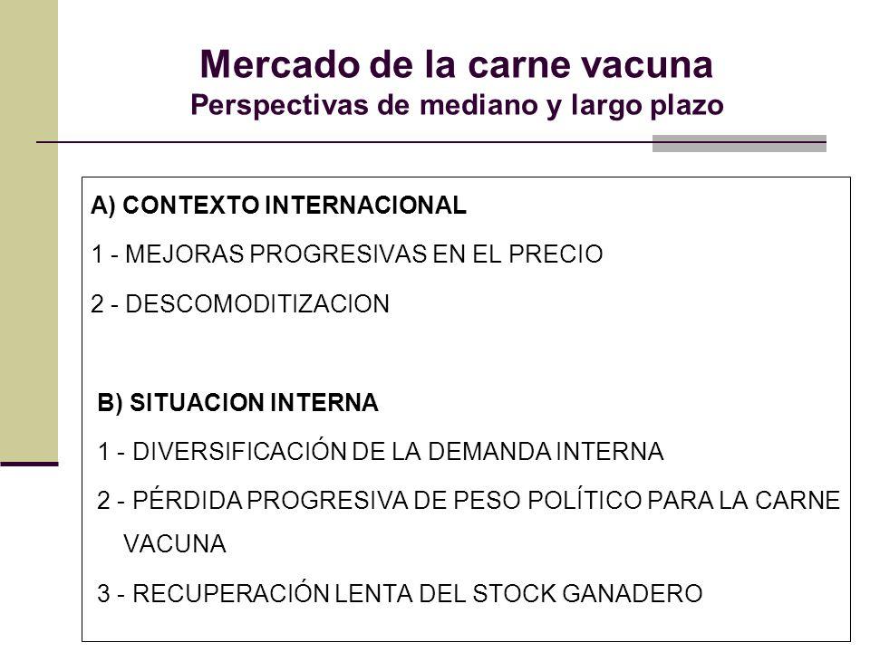 Mercado de la carne vacuna Perspectivas de mediano y largo plazo