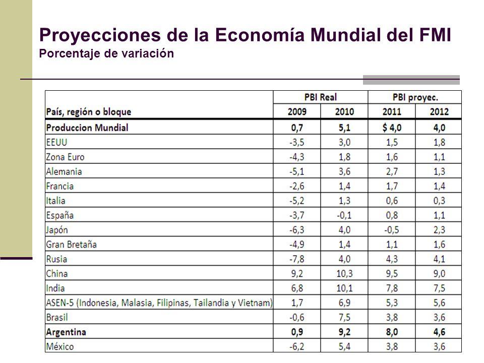 Proyecciones de la Economía Mundial del FMI Porcentaje de variación