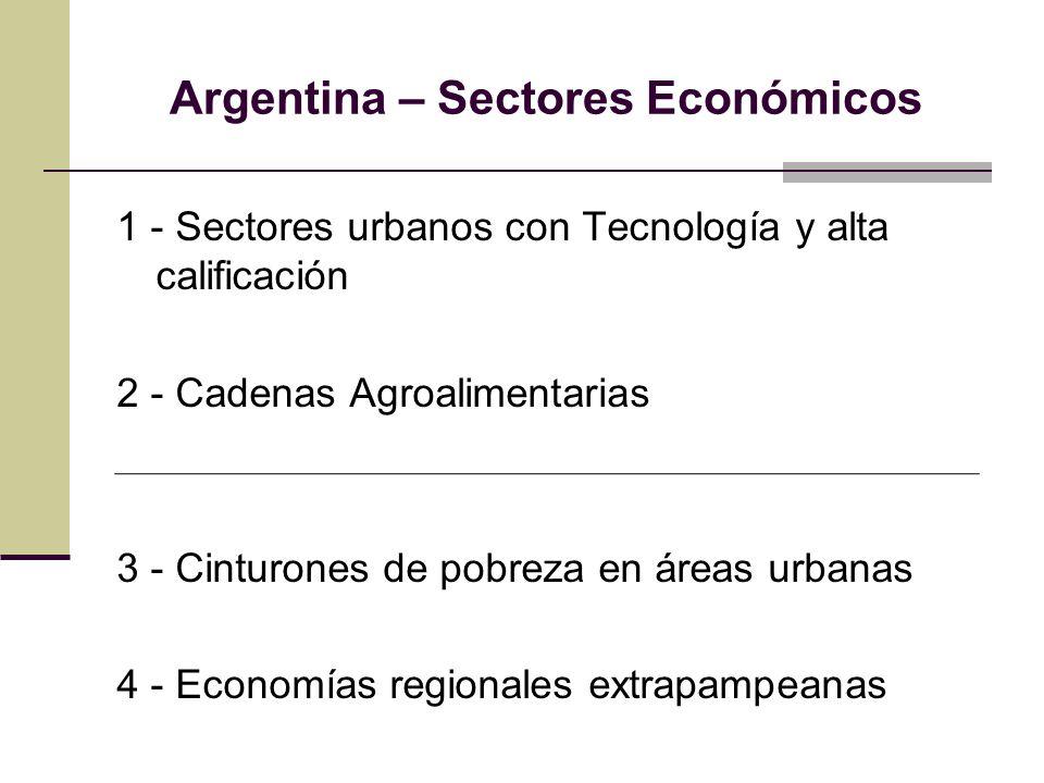 Argentina – Sectores Económicos