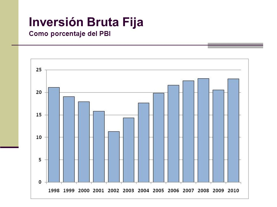 Inversión Bruta Fija Como porcentaje del PBI