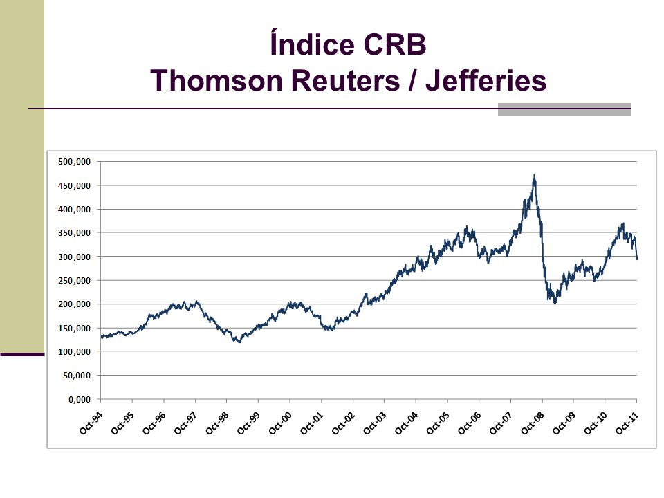 Índice CRB Thomson Reuters / Jefferies