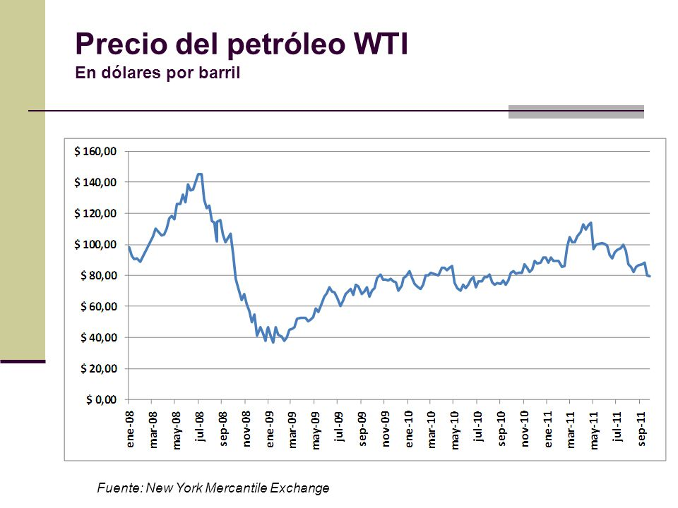 Precio del petróleo WTI En dólares por barril