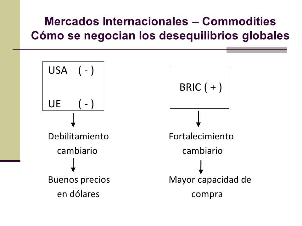 Mercados Internacionales – Commodities Cómo se negocian los desequilibrios globales