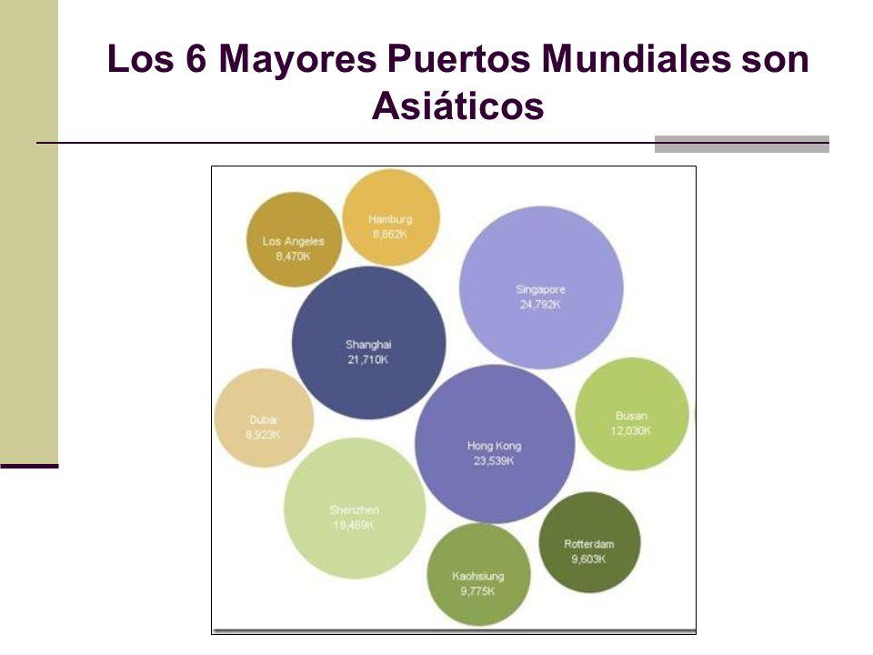 Los 6 Mayores Puertos Mundiales son Asiáticos