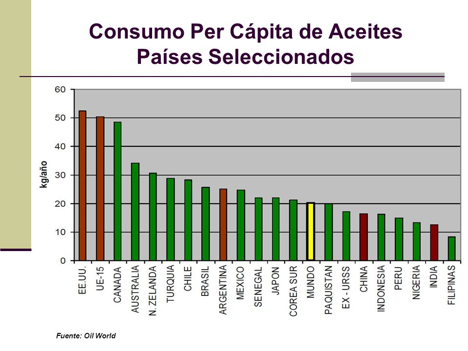 Consumo Per Cápita de Aceites Países Seleccionados
