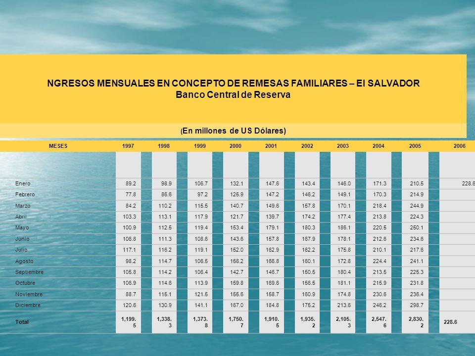 NGRESOS MENSUALES EN CONCEPTO DE REMESAS FAMILIARES – El SALVADOR
