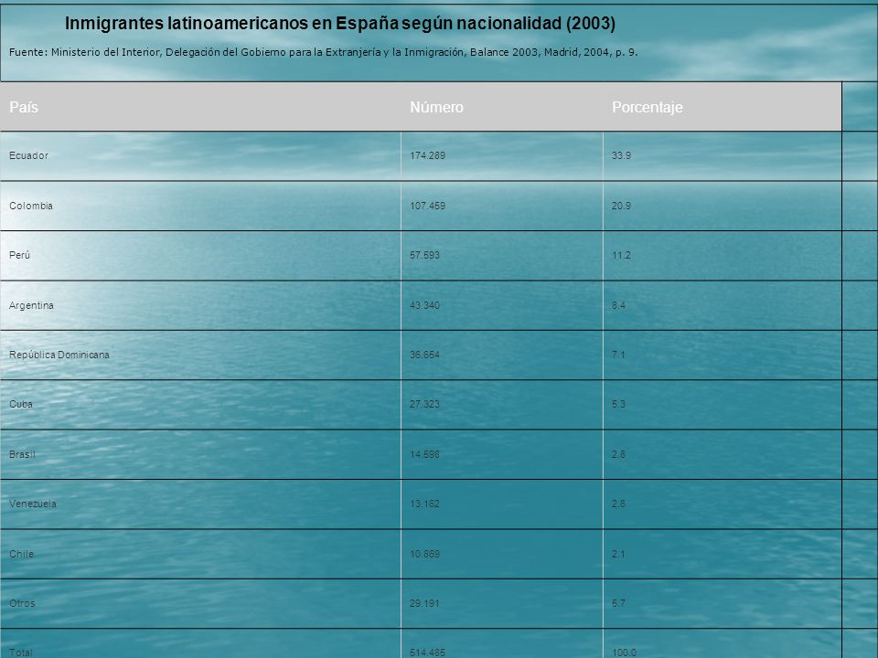 Inmigrantes latinoamericanos en España según nacionalidad (2003)