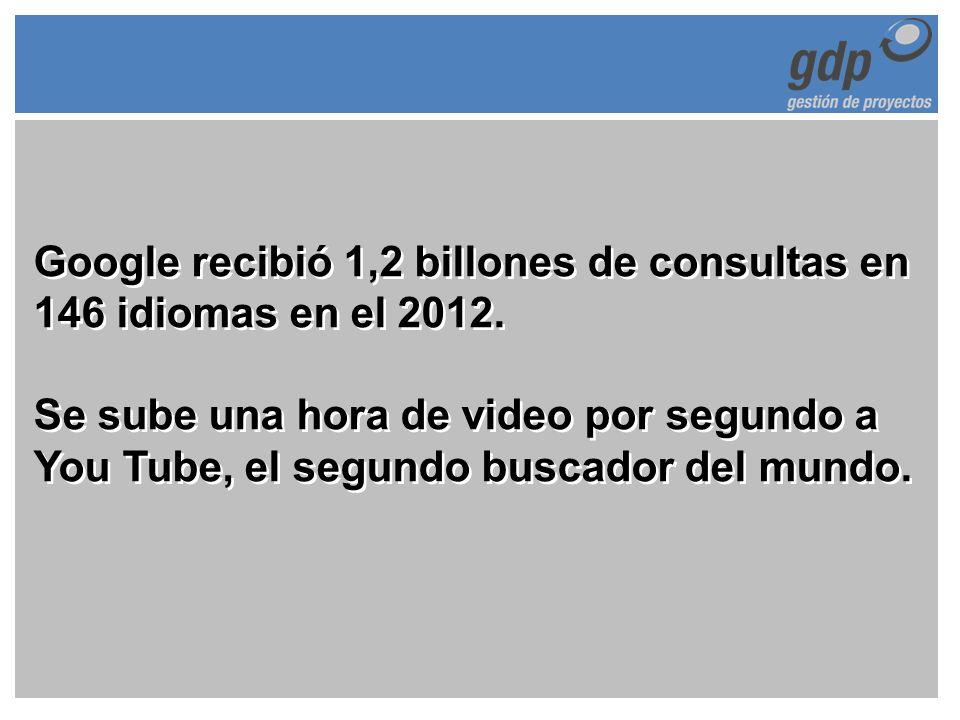 Google recibió 1,2 billones de consultas en 146 idiomas en el 2012