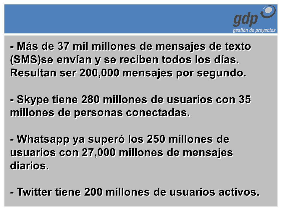 - Más de 37 mil millones de mensajes de texto (SMS)se envían y se reciben todos los días.