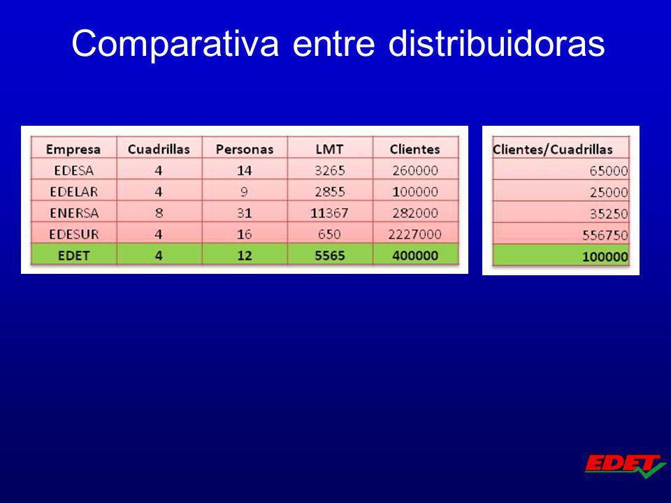 Comparativa entre distribuidoras