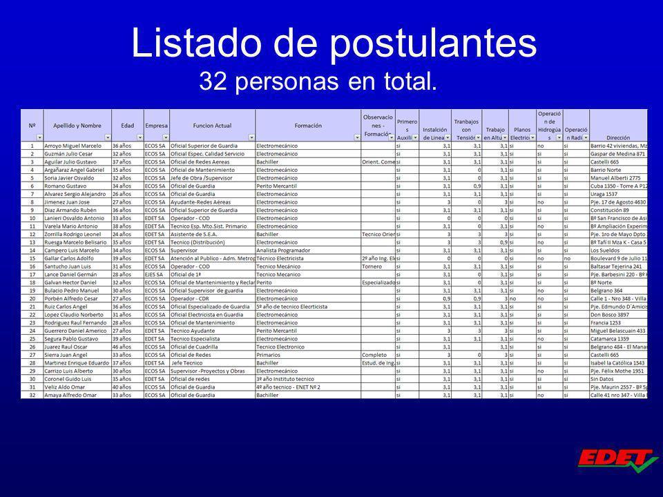 Listado de postulantes