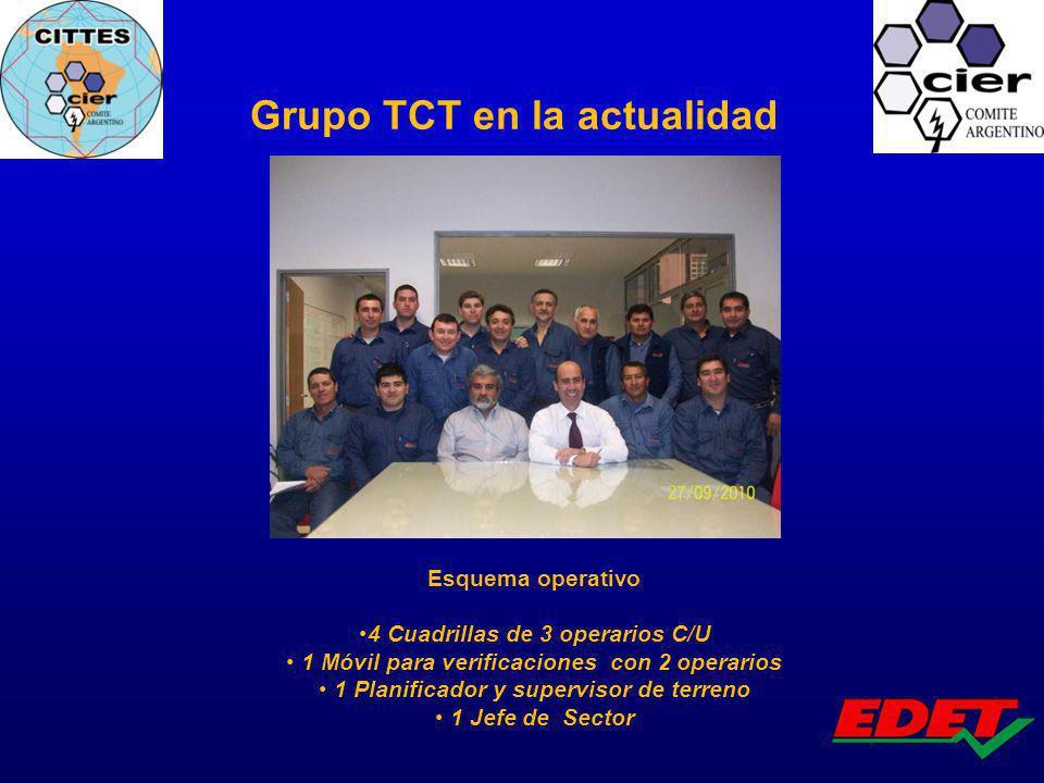 Grupo TCT en la actualidad