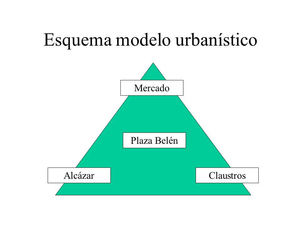 Esquema modelo urbanístico