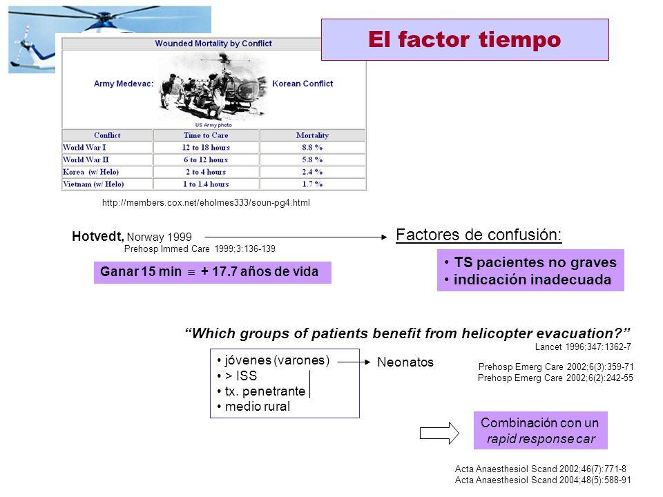 El factor tiempo Factores de confusión: TS pacientes no graves