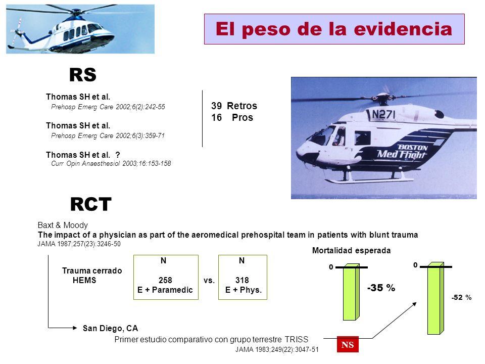 El peso de la evidencia RS RCT 39 Retros 16 Pros -35 % NS