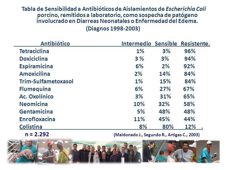 Tabla de Sensibilidad a Antibióticos de Aislamientos de Escherichia Coli porcino, remitidos a laboratorio, como sospecha de patógeno involucrado en Diarreas Neonatales o Enfermedad del Edema.
