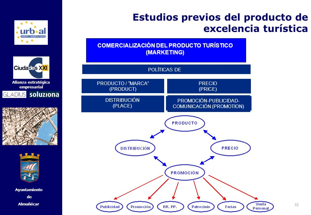 COMERCIALIZACIÓN DEL PRODUCTO TURÍSTICO (MARKETING)