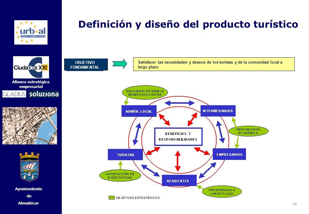 Definición y diseño del producto turístico