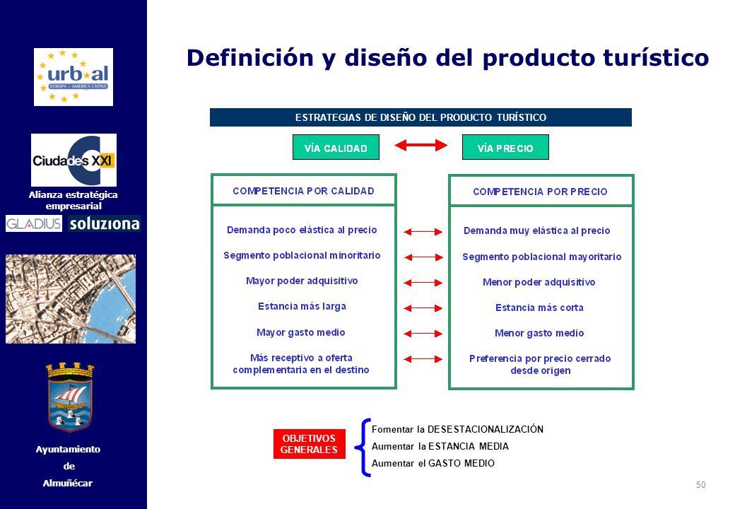 ESTRATEGIAS DE DISEÑO DEL PRODUCTO TURÍSTICO