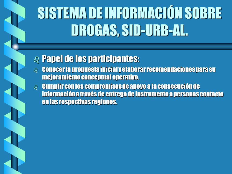 SISTEMA DE INFORMACIÓN SOBRE DROGAS, SID-URB-AL.