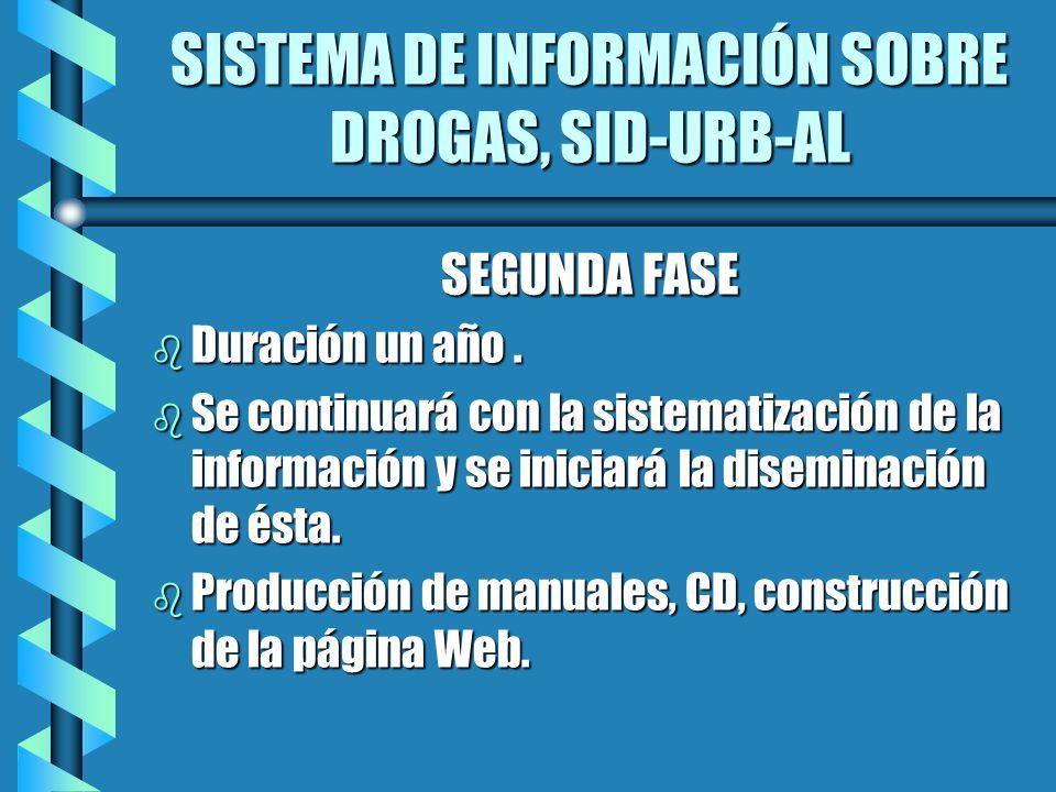 SISTEMA DE INFORMACIÓN SOBRE DROGAS, SID-URB-AL