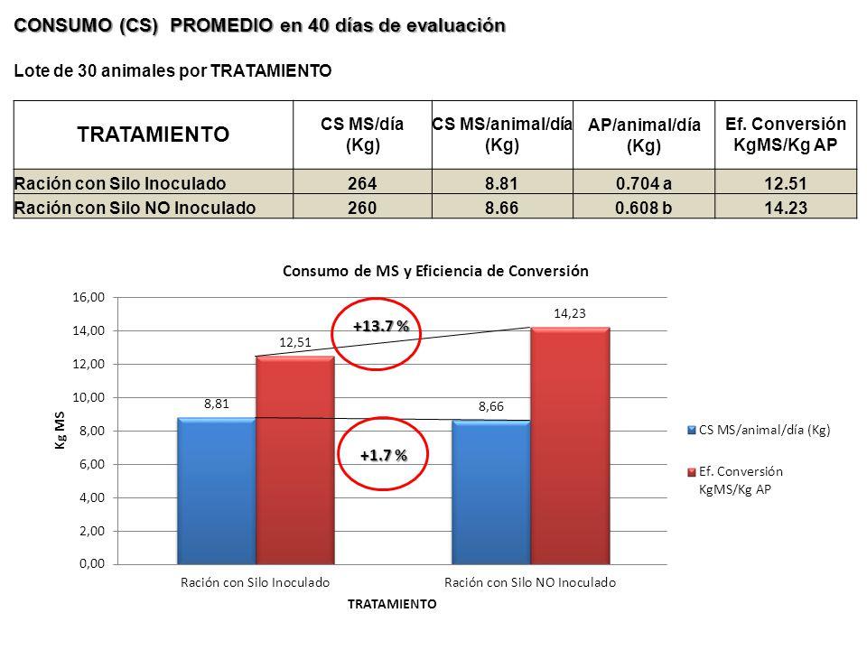 Ef. Conversión KgMS/Kg AP