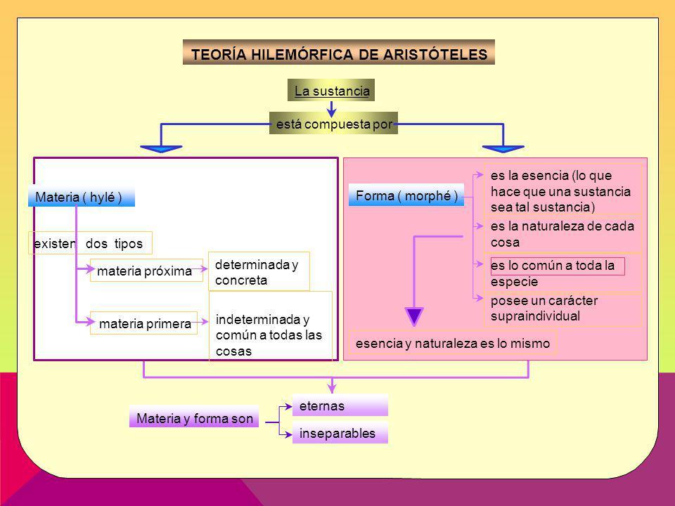 3 TEORÍA HILEMÓRFICA DE ARISTÓTELES La sustancia está compuesta por